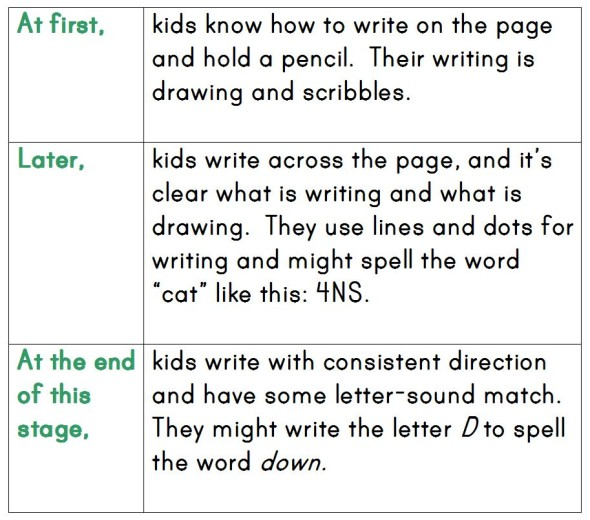 emergent stage 590x520 How Do Kids Learn to Spell? (Word Study, Part 2)