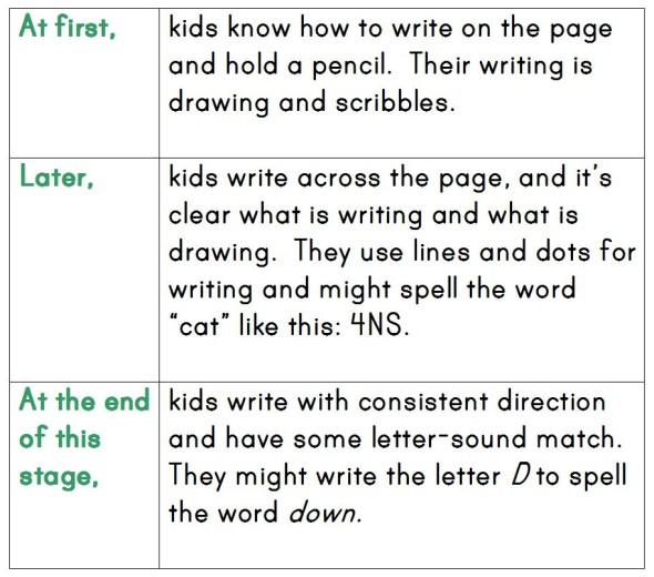 Alphabetic stage of word study