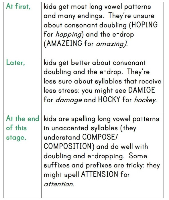 syllables 590x700 How Do Kids Learn to Spell? (Word Study, Part 2)
