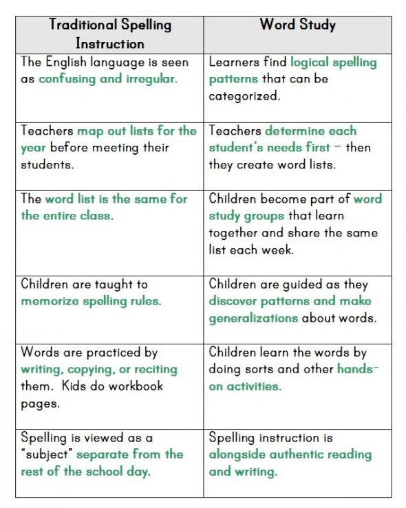 traditional spelling versus word study