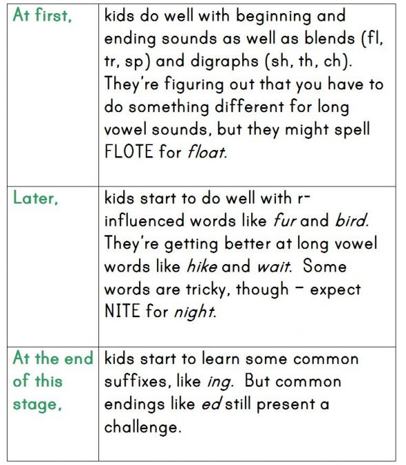within word 590x676 How Do Kids Learn to Spell? (Word Study, Part 2)