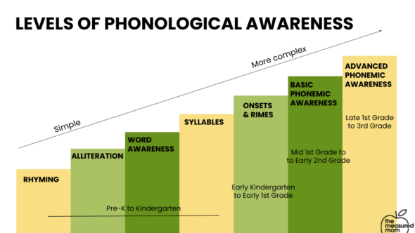 Ladder visual for the levels of phonological awareness